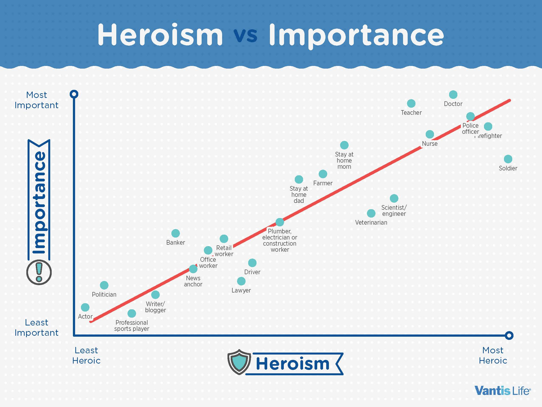 heroism and importance